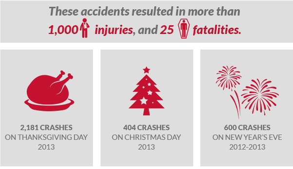 These accidents resulted in more than 1,000 injuries, and 25 fatalities.