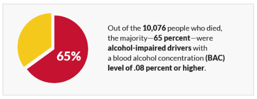 Out of the 10,076 people who died, the majority—65 percent—were alcohol-impaired drivers with a blood alcohol concentration (BAC) level of .08 percent or higher.